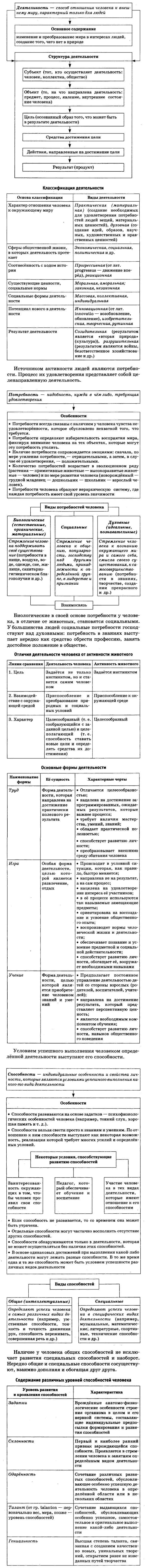 Деятельность человека и ее основные формы (труд, игра, учение)