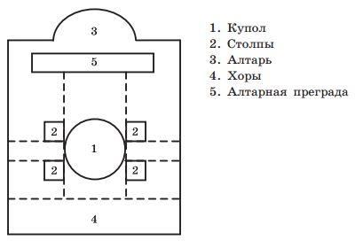 Схема четырёхстолпного крестово-купольного храма